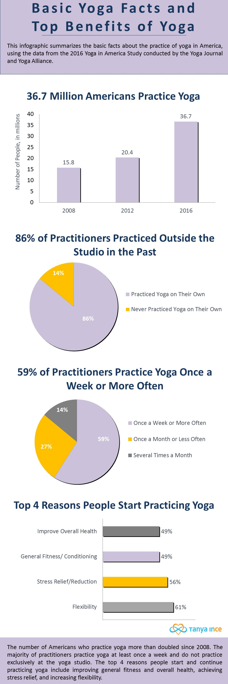 Basic Yoga Facts and Top Benefits of Yoga